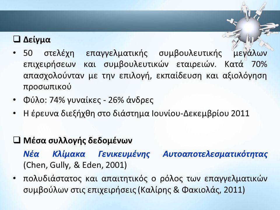  Δείγμα • 50 στελέχη επαγγελματικής συμβουλευτικής μεγάλων επιχειρήσεων και συμβουλευτικών εταιρειών. Κατά 70% απασχολούνταν με την επιλογή, εκπαίδευ