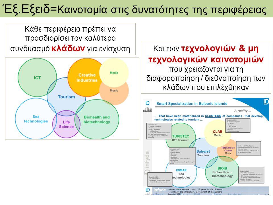 Έξ.Εξειδ= Καινοτομία στις δυνατότητες της περιφέρειας Κάθε περιφέρεια πρέπει να προσδιορίσει τον καλύτερο συνδυασμό κλάδων για ενίσχυση Και των τεχνολ