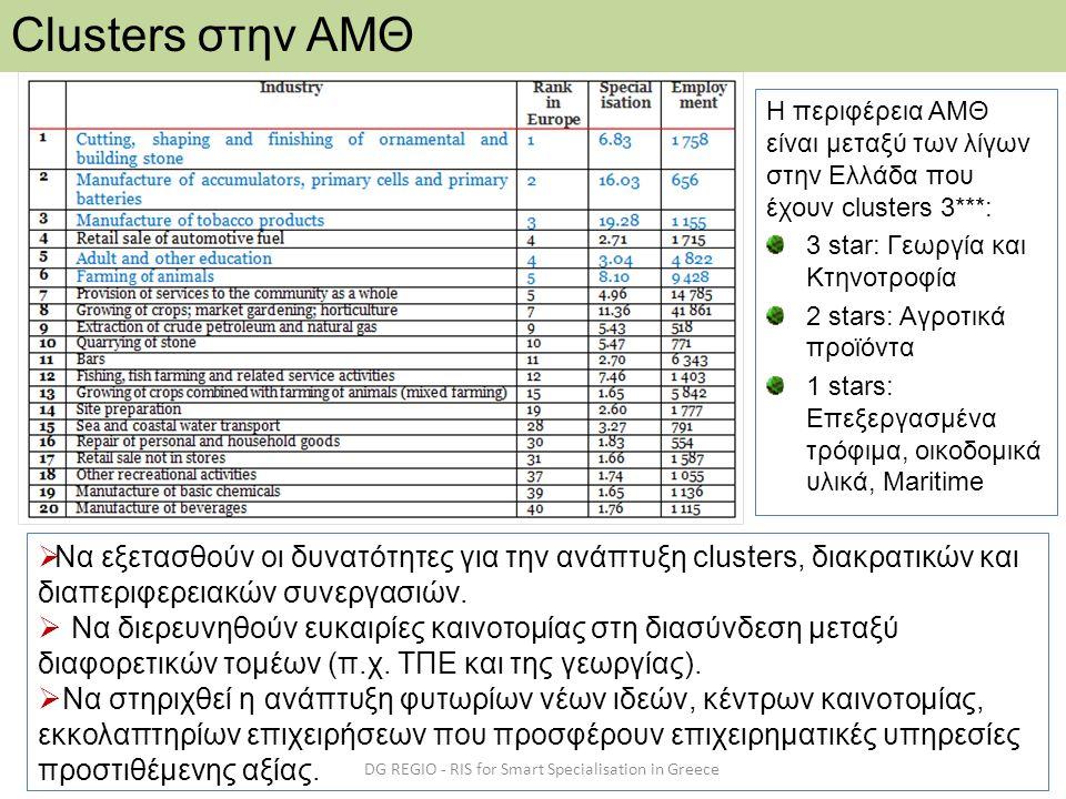 DG REGIO - RIS for Smart Specialisation in Greece Clusters στην ΑΜΘ Η περιφέρεια ΑΜΘ είναι μεταξύ των λίγων στην Ελλάδα που έχουν clusters 3***: 3 sta