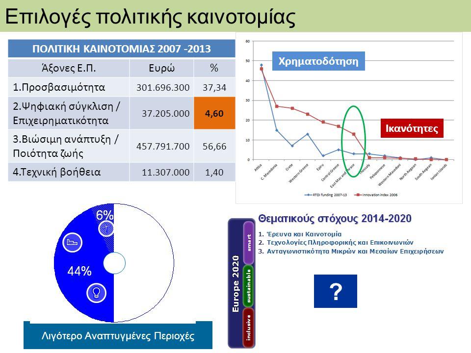 Χρηματοδότηση Ικανότητες Επιλογές πολιτικής καινοτομίας ΠΟΛΙΤΙΚΗ ΚΑΙΝΟΤΟΜΙΑΣ 2007 -2013 Άξονες Ε.Π.Ευρώ% 1.Προσβασιμότητα 301.696.30037,34 2.Ψηφιακή σ