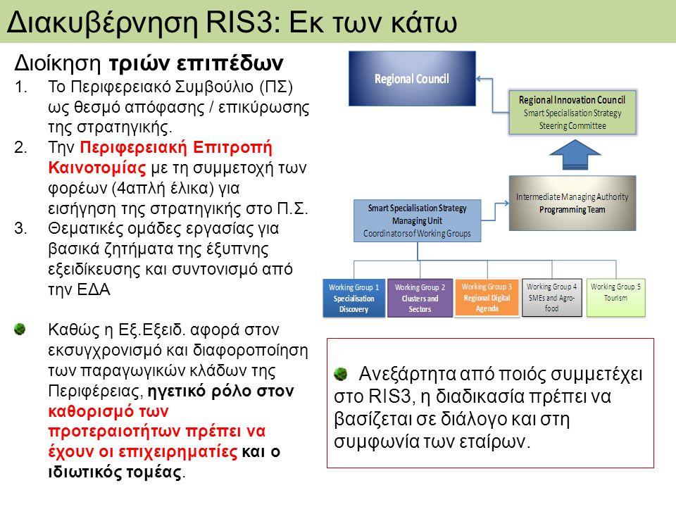 Επιλογή επιχειρήσεων Μεγάλος κύκλος εργασιών Υψηλός ρυθμός ανάπτυξης Μεγάλες εξαγωγές Συμμετοχή σε έργα Ε&Α FP Πετυχημένα start-ups Περιφερειακή Επιτροπή Καινοτομίας: Κριτήρια επιλογής Εργαστήρια Ε&Α Προσανατολισμός στη βιομηχανική έρευνα Συμβόλαια με επιχειρήσεις Μεγάλη δραστηριότητα σε FP Διαχείριση ερευνητικών υποδομών και test-beds Χρήστες και ΜΚΟ Ανοικτές πρωτοβουλίες / open coffee Δίκτυα παραγωγών Μη κερδοσκοπικές πρωτοβουλίες γνώσης Πρωτοβουλίες open source Δημόσια διοίκηση Περιφερειακές αναπτυξιακές εταιρείες Εκπροσώπηση των γεωγραφικών ενοτήτων Ικανότητα διαχείρισης έργων Επιδόσεις Θεσμικά