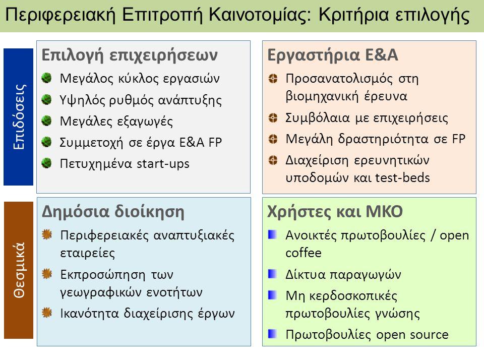 DG REGIO - RIS for Smart Specialisation in Greece Workshop συμπεράσματα Συνεργασία επιχειρήσεων ΑΕΙ / ΤΕΙ / Ερευνητικών Κέντρων Επιθυμητή από όλες τις πλευρές Κριτική αξιολόγηση της μέχρι σήμερα συνεργασίας Κάλυψη τεχνολογικών αναγκών επιχειρήσεων Γνωστοποίηση τεχνολογικών ικανοτήτων μονάδων του δημόσιου και ιδιωτικού τομέα Αναντιστοιχία αναγκών των επιχειρήσεων και τεχνολογικού προφίλ ακαδημαϊκών μονάδων Εντοπισμός αλυσίδων τεχνολογίας Από την παραγωγή στις εισροές τεχνολογίας Αγορές και εξαγωγές / τοπικές μονάδες παραγωγής / τεχνολογικές ικανότητες και υποδομές σε άλλες περιφέρειες Ανοικτές υποδομές έρευνας και εργαστηρίων.