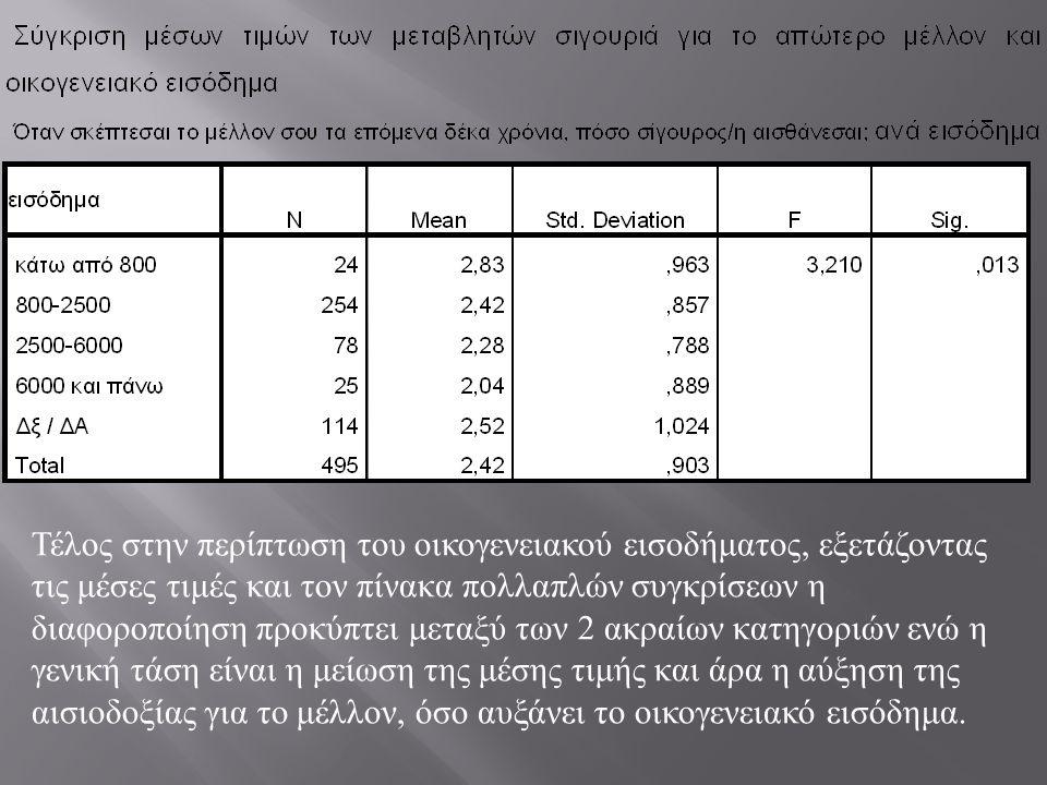 Τέλος στην περίπτωση του οικογενειακού εισοδήματος, εξετάζοντας τις μέσες τιμές και τον πίνακα πολλαπλών συγκρίσεων η διαφοροποίηση προκύπτει μεταξύ τ