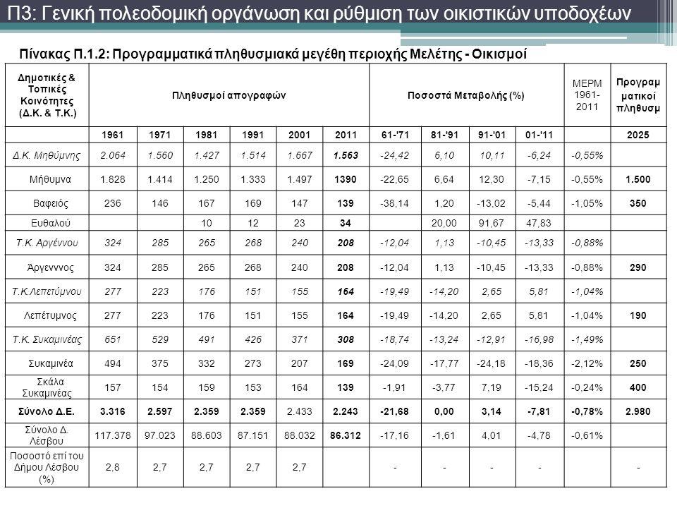Πίνακας Π.1.2: Προγραμματικά πληθυσμιακά μεγέθη περιοχής Μελέτης - Οικισμοί Π3: Γενική πολεοδομική οργάνωση και ρύθμιση των οικιστικών υποδοχέων Δημοτ