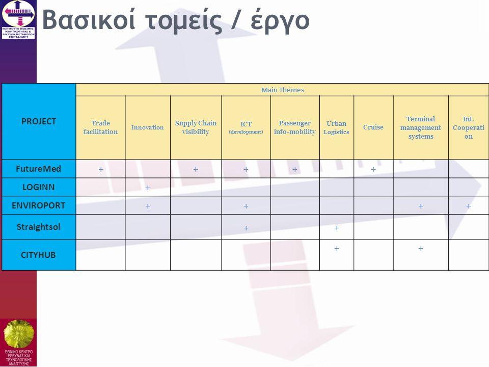 Βασικοί τομείς / έργο PROJECT Main Themes Trade facilitation Innovation Supply Chain visibility ICT (development) Passenger info-mobility Urban Logist