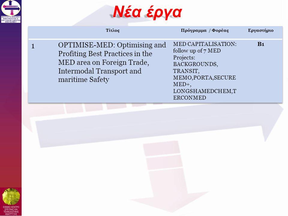 • Ανάπτυξη Ιστοσελίδας Έργου • Εισαγωγή αρχικού περιεχομένου • Ανάπτυξη Συστήματος διαχείρισης αρχείων • Υποστήριξη • Ανάπτυξη βάσης δεδομένων ιστορικών δεδομένων μετρητών ΚΔΚ και στατιστικά αυτών.