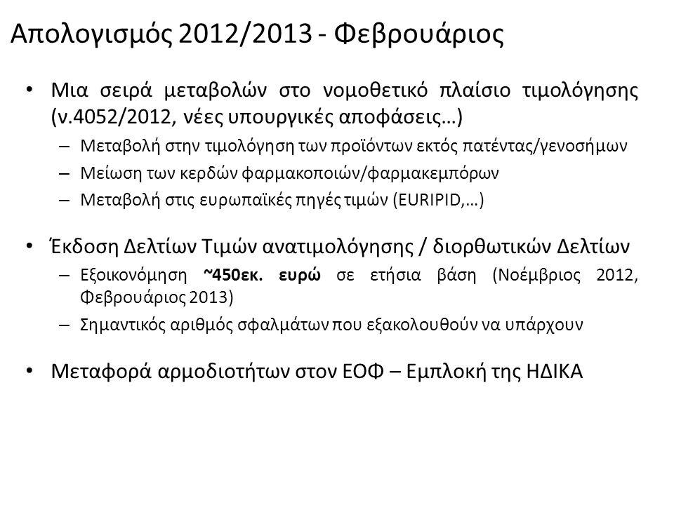Απολογισμός 2012/2013 - Φεβρουάριος • Μια σειρά μεταβολών στο νομοθετικό πλαίσιο τιμολόγησης (ν.4052/2012, νέες υπουργικές αποφάσεις…) – Μεταβολή στην τιμολόγηση των προϊόντων εκτός πατέντας/γενοσήμων – Μείωση των κερδών φαρμακοποιών/φαρμακεμπόρων – Μεταβολή στις ευρωπαϊκές πηγές τιμών (EURIPID,…) • Έκδοση Δελτίων Τιμών ανατιμολόγησης / διορθωτικών Δελτίων – Εξοικονόμηση ~450εκ.