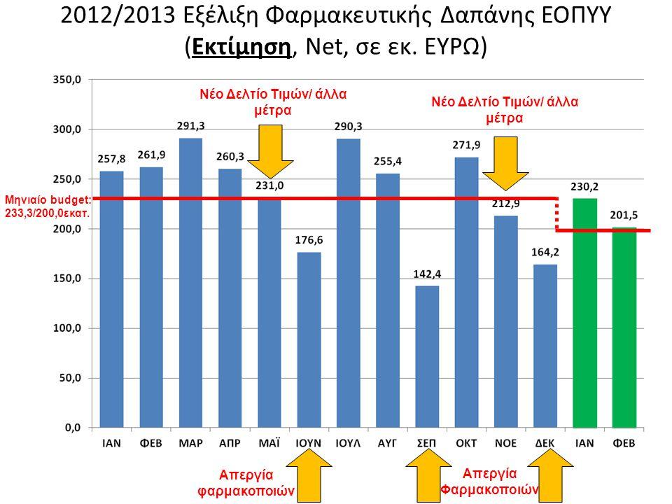 2012/2013 Εξέλιξη Φαρμακευτικής Δαπάνης ΕΟΠΥΥ (Εκτίμηση, Net, σε εκ.