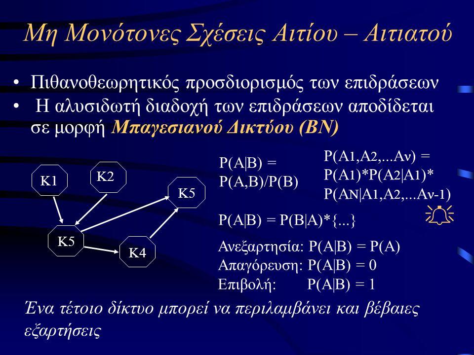Μη Μονότονες Σχέσεις Αιτίου – Αιτιατού •Πιθανοθεωρητικός προσδιορισμός των επιδράσεων • Η αλυσιδωτή διαδοχή των επιδράσεων αποδίδεται σε μορφή Μπαγεσιανού Δικτύου (BN) Κ1 Κ5 Κ4 Κ2 Κ5 P(A|B) = P(B|Α)*{...} P(A 1,Α 2,...Α ν ) = P(A 1 )*Ρ(Α 2 |Α 1 )* Ρ(Α Ν |Α 1,Α 2,...Α ν- 1 ) P(A|B) = P(A,B)/P(B) Ανεξαρτησία: P(A|B) = Ρ(Α) Απαγόρευση: P(A|B) = 0 Επιβολή: P(A|B) = 1  Ένα τέτοιο δίκτυο μπορεί να περιλαμβάνει και βέβαιες εξαρτήσεις