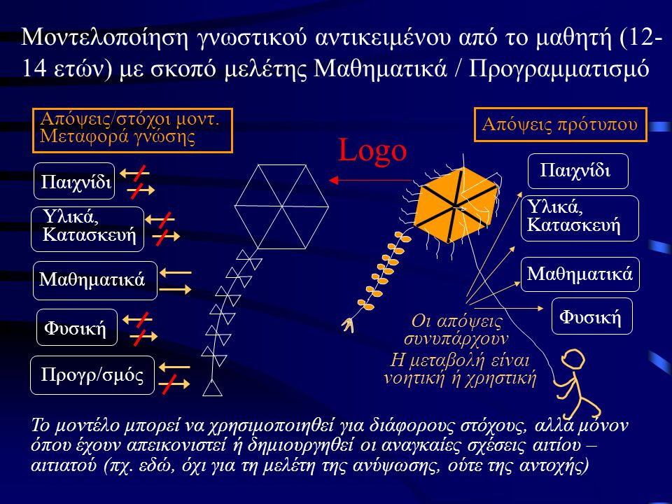 Μοντελοποίηση γνωστικού αντικειμένου από το μαθητή (12- 14 ετών) με σκοπό μελέτης Μαθηματικά / Προγραμματισμό Logo Οι απόψεις συνυπάρχουν Απόψεις πρότυπου Παιχνίδι Φυσική Μαθηματικά Υλικά, Κατασκευή Η μεταβολή είναι νοητική ή χρηστική Το μοντέλο μπορεί να χρησιμοποιηθεί για διάφορους στόχους, αλλά μόνον όπου έχουν απεικονιστεί ή δημιουργηθεί οι αναγκαίες σχέσεις αιτίου – αιτιατού (πχ.