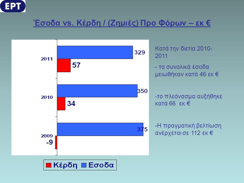 Έσοδα vs. Κέρδη / (Ζημιές) Προ Φόρων – εκ € Κατά την διετία 2010- 2011 - τα συνολικά έσοδα μειωθήκαν κατά 46 εκ € -το πλεόνασμα αυξήθηκε κατά 66 εκ €