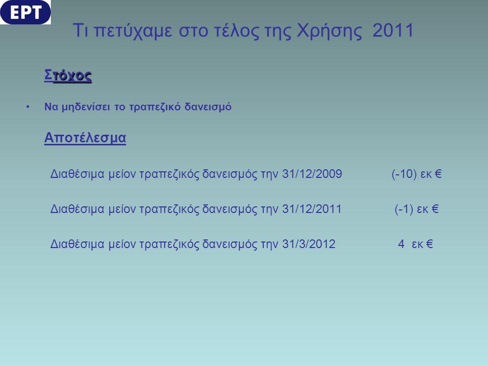 Τι πετύχαμε στο τέλος της Χρήσης 2011 τόχος Στόχος •Να μηδενίσει το τραπεζικό δανεισμό Αποτέλεσμα Διαθέσιμα μείον τραπεζικός δανεισμός την 31/12/2009