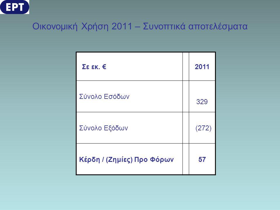 Οικονομική Χρήση 2011 – Συνοπτικά αποτελέσματα Σε εκ. €2011 Σύνολο Εσόδων 329 Σύνολο Εξόδων (272) Κέρδη / (Ζημίες) Προ Φόρων57