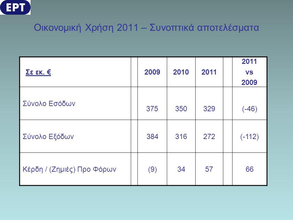 Οικονομική Χρήση 2011 – Συνοπτικά αποτελέσματα Σε εκ. €200920102011 vs 2009 Σύνολο Εσόδων 375350329(-46) Σύνολο Εξόδων384316272(-112) Κέρδη / (Ζημιές)