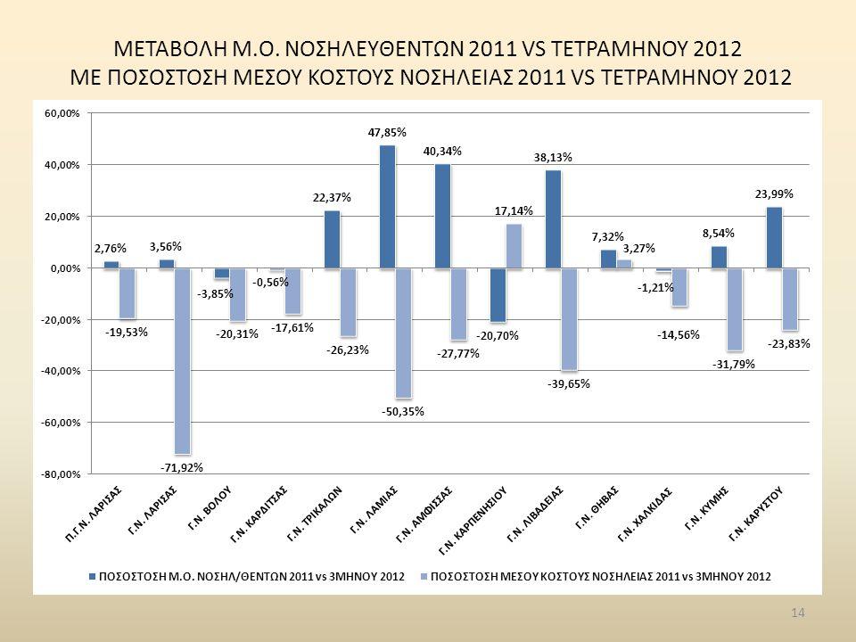 14 ΜΕΤΑΒΟΛΗ Μ.Ο. ΝΟΣΗΛΕYΘΕΝΤΩΝ 2011 VS ΤΕΤΡΑΜΗΝΟΥ 2012 ME ΠΟΣΟΣΤΟΣΗ ΜΕΣΟΥ ΚΟΣΤΟΥΣ ΝΟΣΗΛΕΙΑΣ 2011 VS ΤΕΤΡΑΜΗΝΟΥ 2012