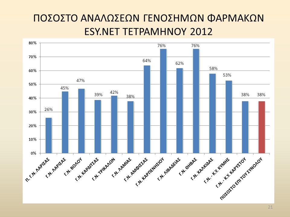 21 ΠΟΣΟΣΤΟ ΑΝΑΛΩΣΕΩΝ ΓΕΝΟΣΗΜΩΝ ΦΑΡΜΑΚΩΝ ESY.NET ΤΕΤΡΑΜΗΝΟΥ 2012
