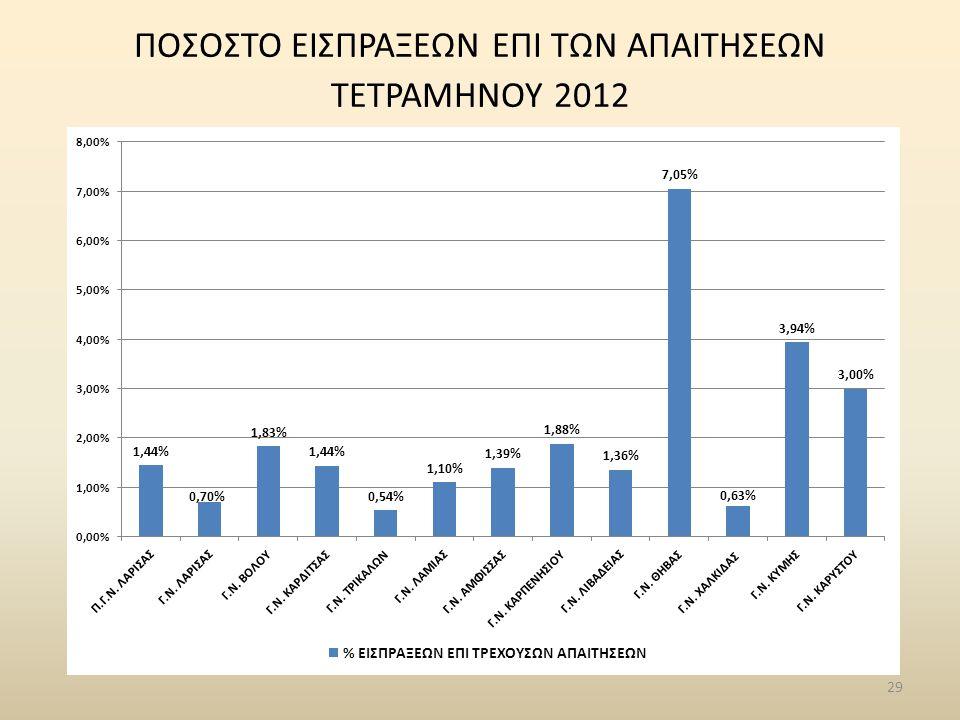29 ΠΟΣΟΣΤΟ ΕΙΣΠΡΑΞΕΩΝ ΕΠΙ ΤΩΝ ΑΠΑΙΤΗΣΕΩΝ ΤΕΤΡΑΜΗΝΟΥ 2012