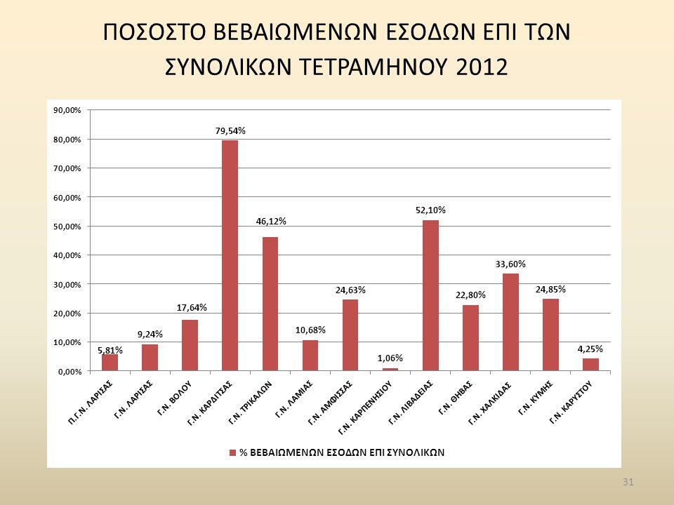 31 ΠΟΣΟΣΤΟ ΒΕΒΑΙΩΜΕΝΩΝ ΕΣΟΔΩΝ ΕΠΙ ΤΩΝ ΣΥΝΟΛΙΚΩΝ ΤΕΤΡΑΜΗΝΟΥ 2012