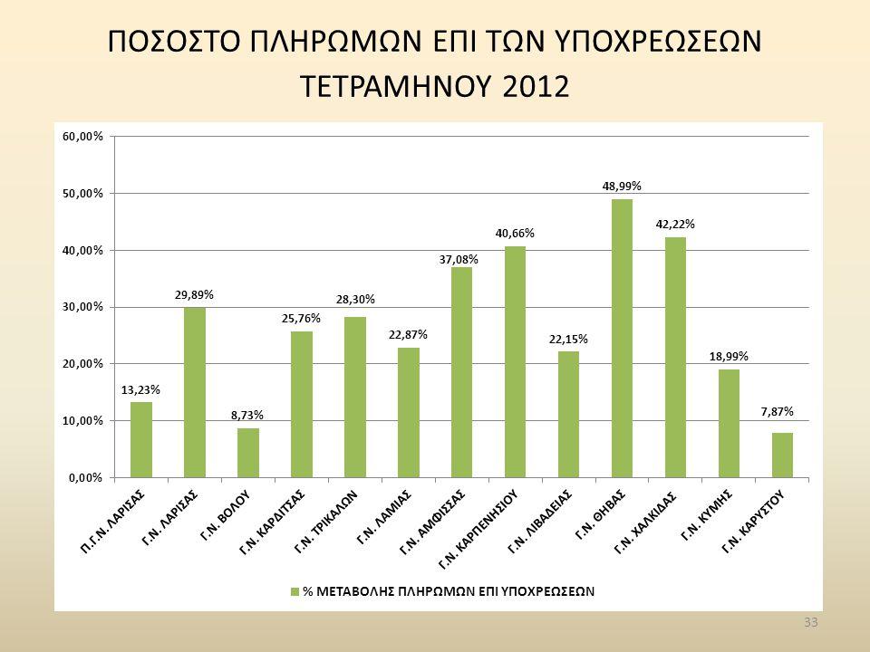 33 ΠΟΣΟΣΤΟ ΠΛΗΡΩΜΩΝ ΕΠΙ ΤΩΝ ΥΠΟΧΡΕΩΣΕΩΝ ΤΕΤΡΑΜΗΝΟΥ 2012