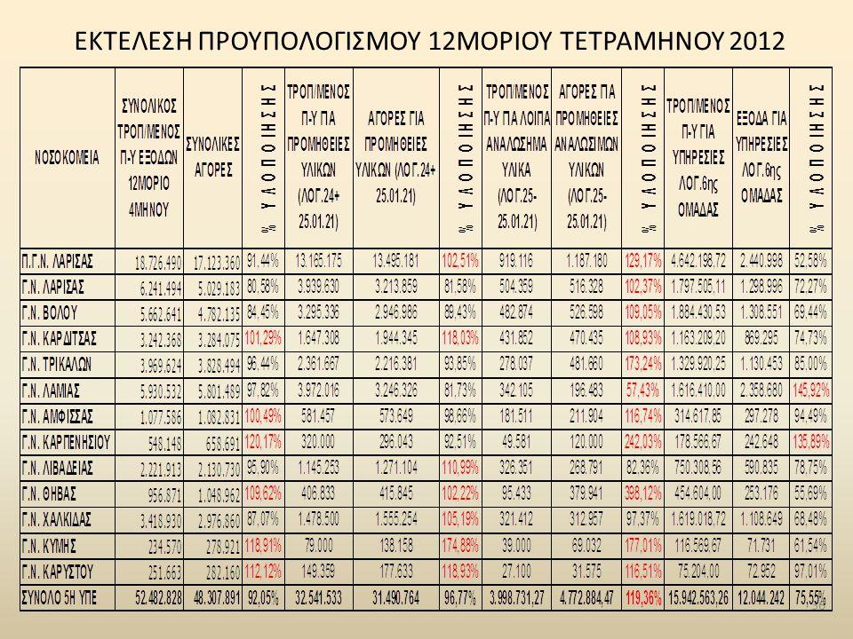 ΕΚΤΕΛΕΣΗ ΠΡΟΥΠΟΛΟΓΙΣΜΟΥ 12ΜΟΡΙΟΥ ΤΕΤΡΑΜΗΝΟΥ 2012 36
