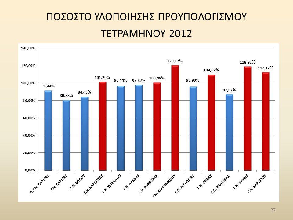 37 ΠΟΣΟΣΤΟ ΥΛΟΠΟΙΗΣΗΣ ΠΡΟΥΠΟΛΟΓΙΣΜΟΥ ΤΕΤΡΑΜΗΝΟΥ 2012