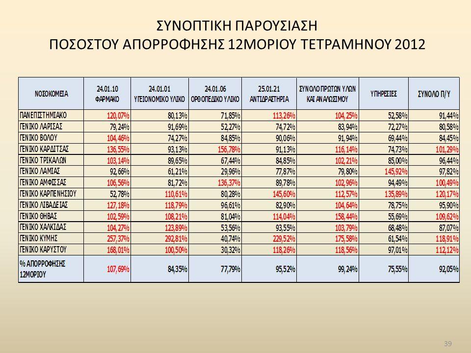 39 ΣΥΝΟΠΤΙΚΗ ΠΑΡΟΥΣΙΑΣΗ ΠΟΣΟΣΤΟΥ ΑΠΟΡΡΟΦΗΣΗΣ 12ΜΟΡΙΟΥ ΤΕΤΡΑΜΗΝΟΥ 2012