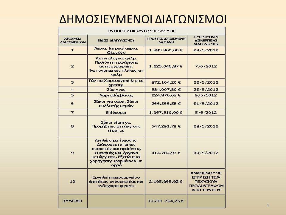 15 ΕΙΣΠΡΑΞΕΙΣ ΑΠΟ 5 € (ΙΑΝ-ΦΕΒΡ-ΜΑΡΤ-ΑΠΡ 2012) ΚΑΙ ΠΑΡΑΚΛΙΝΙΚΕΣ ΕΞΕΤΑΣΕΙΣ ΑΠΟ ΤΙΣ ΔΟΜΕΣ ΤΗΣ 5ΗΣ Υ.ΠΕ.