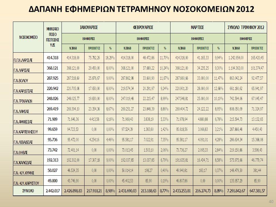 ΔΑΠΑΝΗ ΕΦΗΜΕΡΙΩΝ ΤΕΤΡΑΜΗΝΟΥ ΝΟΣΟΚΟΜΕΙΩΝ 2012 40