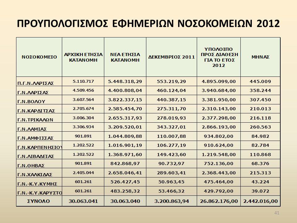 ΠΡΟΥΠΟΛΟΓΙΣΜΟΣ ΕΦΗΜΕΡΙΩΝ ΝΟΣΟΚΟΜΕΙΩΝ 2012 41