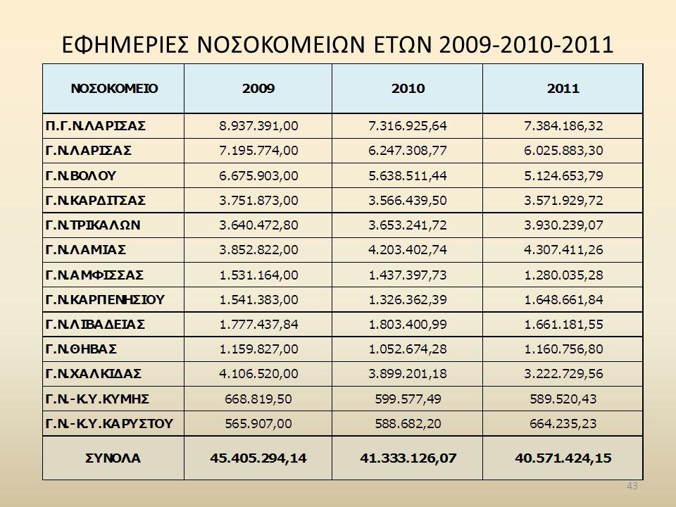 ΕΦΗΜΕΡΙΕΣ ΝΟΣΟΚΟΜΕΙΩΝ ΕΤΩΝ 2009-2010-2011 43