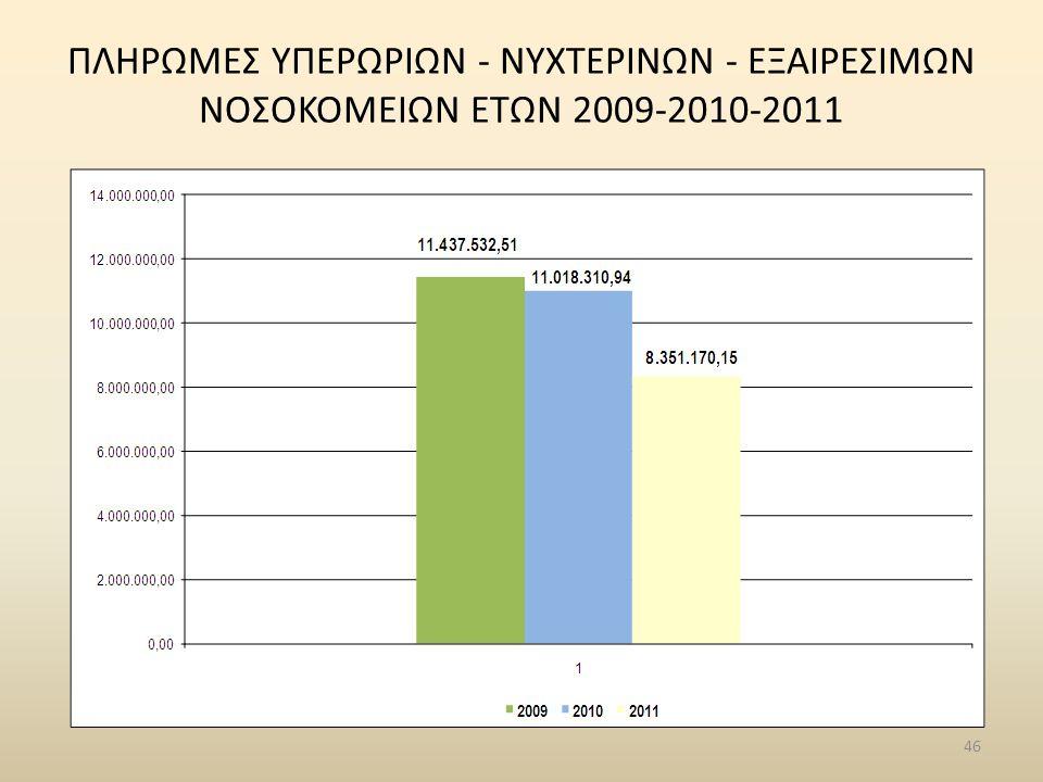 ΠΛΗΡΩΜΕΣ ΥΠΕΡΩΡΙΩN - ΝΥΧΤΕΡΙΝΩN - ΕΞΑΙΡΕΣΙΜΩΝ ΝΟΣΟΚΟΜΕΙΩΝ ΕΤΩΝ 2009-2010-2011 46
