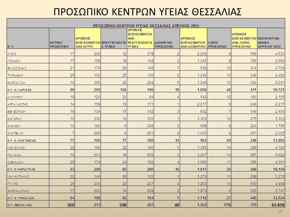 58 ΠΡΟΣΩΠΙΚΟ ΚΕΝΤΡΩΝ ΥΓΕΙΑΣ ΘΕΣΣΑΛΙΑΣ