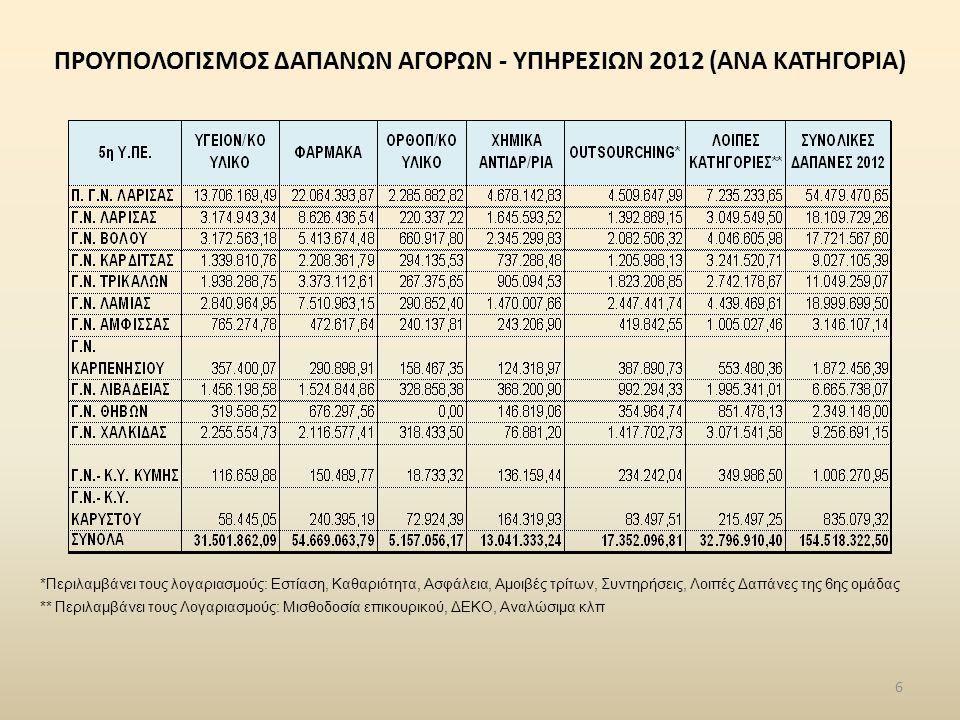 ΠΡΟΥΠΟΛΟΓΙΣΜΟΣ ΔΑΠΑΝΩΝ ΑΓΟΡΩΝ - ΥΠΗΡΕΣΙΩΝ 2012 (ΑΝΑ ΚΑΤΗΓΟΡΙΑ) 6 *Περιλαμβάνει τους λογαριασμούς: Εστίαση, Καθαριότητα, Ασφάλεια, Αμοιβές τρίτων, Συντ