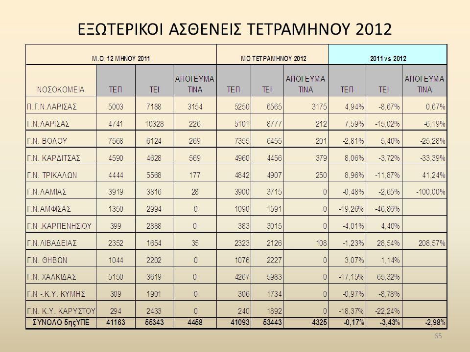 ΕΞΩΤΕΡΙΚΟΙ ΑΣΘΕΝΕΙΣ ΤΕΤΡΑΜΗΝΟΥ 2012 65