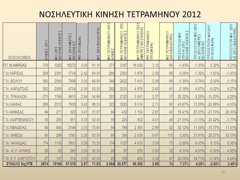 NΟΣΗΛΕΥΤΙΚΗ ΚΙΝΗΣΗ ΤΕΤΡΑΜΗΝΟΥ 2012 66