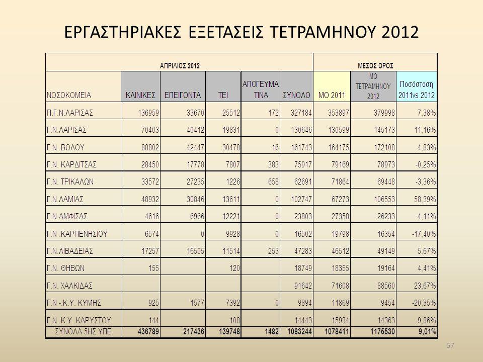 ΕΡΓΑΣΤΗΡΙΑΚΕΣ ΕΞΕΤΑΣΕΙΣ ΤΕΤΡΑΜΗΝΟΥ 2012 67