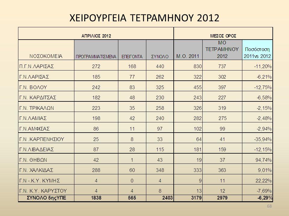ΧΕΙΡΟΥΡΓΕΙΑ ΤΕΤΡΑΜΗΝΟΥ 2012 68