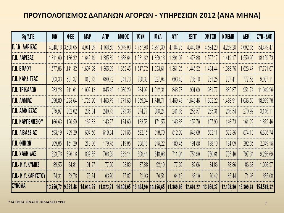 ΠΡΟΓΡΑΜΜΑ ΠΡΟΜΗΘΕΙΩΝ & ΥΠΗΡΕΣΙΩΝ ΥΓΕΙΑΣ 2011 ΣΥΝΟΛΙΚΟ ΕΓΚΕΚΡΙΜΕΝΟ ΠΟΣΟ: 107.241.345,3 48