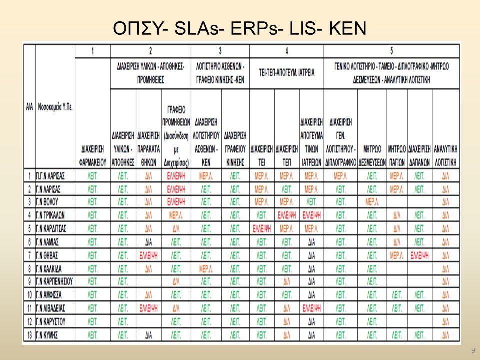 ΟΠΣΥ- SLAs- ERPs- LIS- ΚΕΝ 9