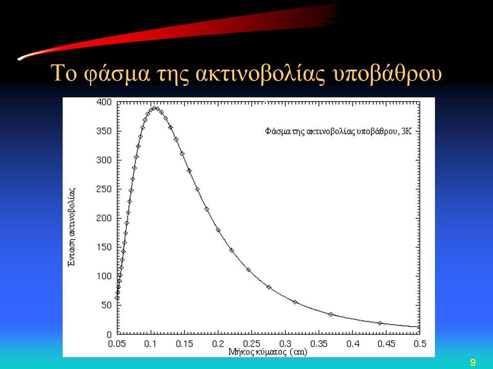 9 Το φάσμα της ακτινοβολίας υποβάθρου