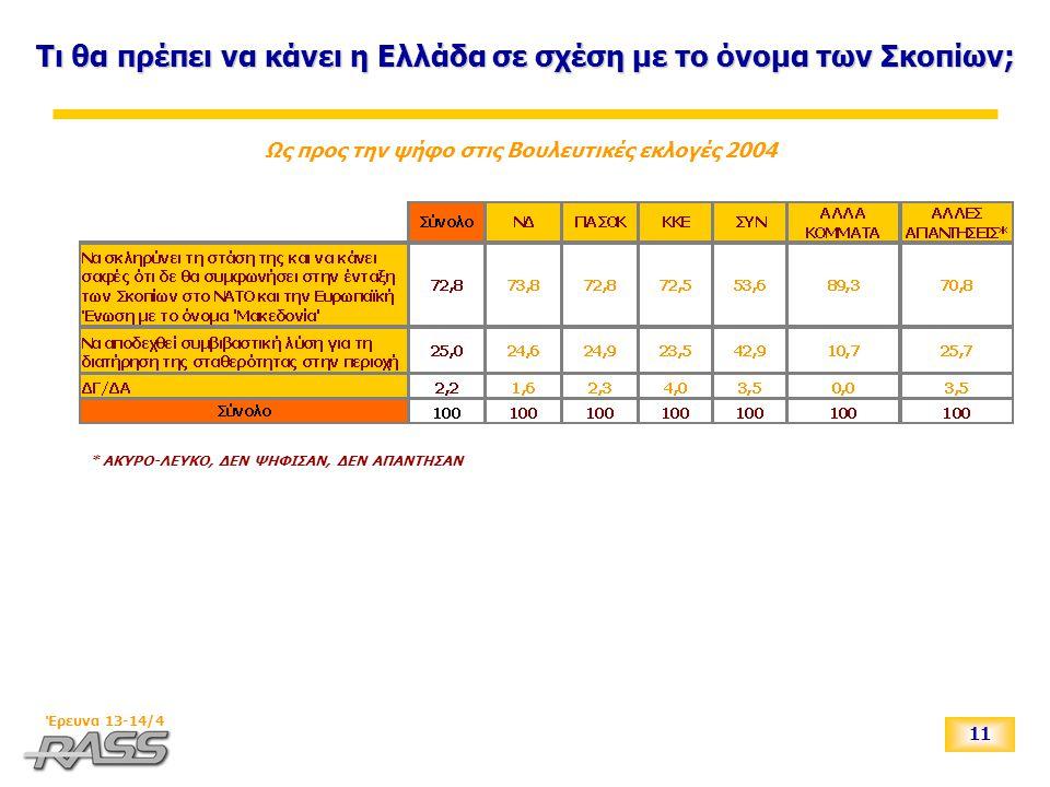 11 Έρευνα 13-14/4 Τι θα πρέπει να κάνει η Ελλάδα σε σχέση με το όνομα των Σκοπίων; Ως προς την ψήφο στις Βουλευτικές εκλογές 2004 * ΑΚΥΡΟ-ΛΕΥΚΟ, ΔΕΝ ΨΗΦΙΣΑΝ, ΔΕΝ ΑΠΑΝΤΗΣΑΝ