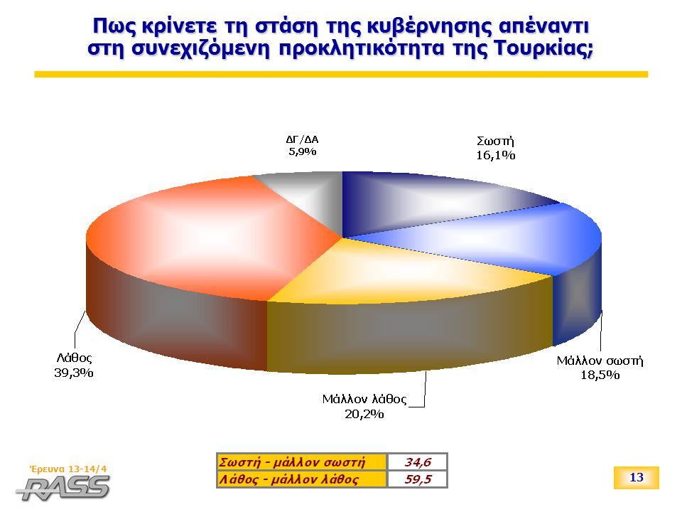 13 Έρευνα 13-14/4 Πως κρίνετε τη στάση της κυβέρνησης απέναντι στη συνεχιζόμενη προκλητικότητα της Τουρκίας;