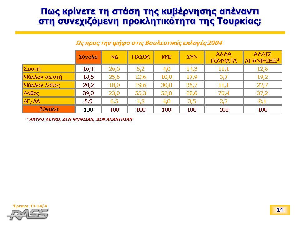 14 Έρευνα 13-14/4 Πως κρίνετε τη στάση της κυβέρνησης απέναντι στη συνεχιζόμενη προκλητικότητα της Τουρκίας; Ως προς την ψήφο στις Βουλευτικές εκλογές