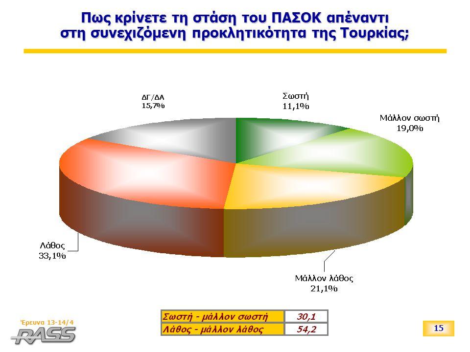 15 Έρευνα 13-14/4 Πως κρίνετε τη στάση του ΠΑΣΟΚ απέναντι στη συνεχιζόμενη προκλητικότητα της Τουρκίας;