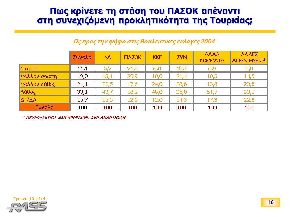 16 Έρευνα 13-14/4 Πως κρίνετε τη στάση του ΠΑΣΟΚ απέναντι στη συνεχιζόμενη προκλητικότητα της Τουρκίας; Ως προς την ψήφο στις Βουλευτικές εκλογές 2004