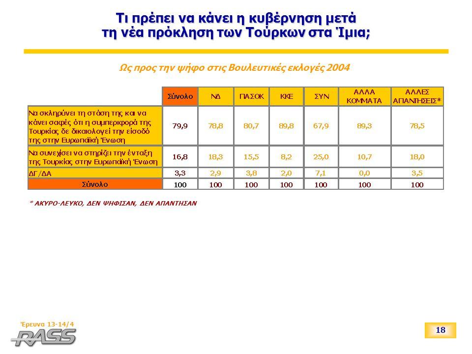 18 Έρευνα 13-14/4 Τι πρέπει να κάνει η κυβέρνηση μετά τη νέα πρόκληση των Τούρκων στα Ίμια; Ως προς την ψήφο στις Βουλευτικές εκλογές 2004 * ΑΚΥΡΟ-ΛΕΥΚΟ, ΔΕΝ ΨΗΦΙΣΑΝ, ΔΕΝ ΑΠΑΝΤΗΣΑΝ