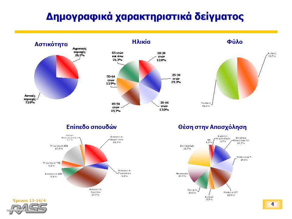 5 Έρευνα 13-14/4 _ Ερωτήσεις για το θέμα της ονομασίας των Σκοπίων