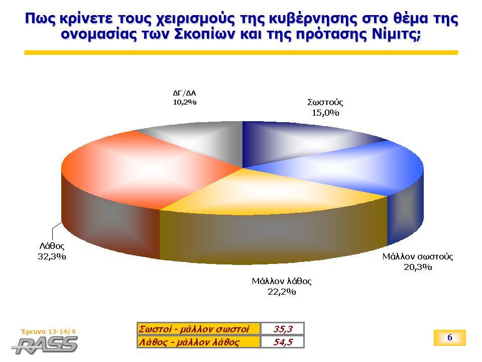 7 Έρευνα 13-14/4 Πως κρίνετε τους χειρισμούς της κυβέρνησης στο θέμα της ονομασίας των Σκοπίων και της πρότασης Νίμιτς; Ως προς την ψήφο στις Βουλευτικές εκλογές 2004 * ΑΚΥΡΟ-ΛΕΥΚΟ, ΔΕΝ ΨΗΦΙΣΑΝ, ΔΕΝ ΑΠΑΝΤΗΣΑΝ