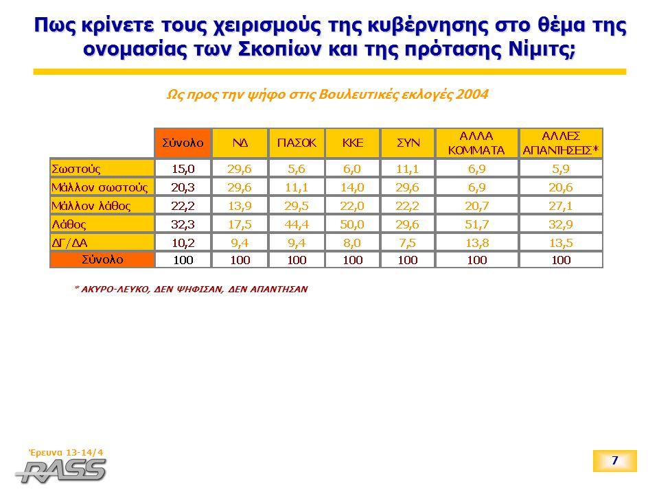 7 Έρευνα 13-14/4 Πως κρίνετε τους χειρισμούς της κυβέρνησης στο θέμα της ονομασίας των Σκοπίων και της πρότασης Νίμιτς; Ως προς την ψήφο στις Βουλευτι