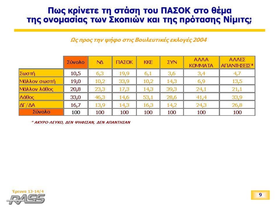 9 Έρευνα 13-14/4 Πως κρίνετε τη στάση του ΠΑΣΟΚ στο θέμα της ονομασίας των Σκοπιών και της πρότασης Νίμιτς; Ως προς την ψήφο στις Βουλευτικές εκλογές 2004 * ΑΚΥΡΟ-ΛΕΥΚΟ, ΔΕΝ ΨΗΦΙΣΑΝ, ΔΕΝ ΑΠΑΝΤΗΣΑΝ